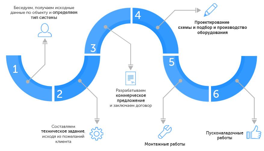 Промышленные системы водоочистки в Крыму