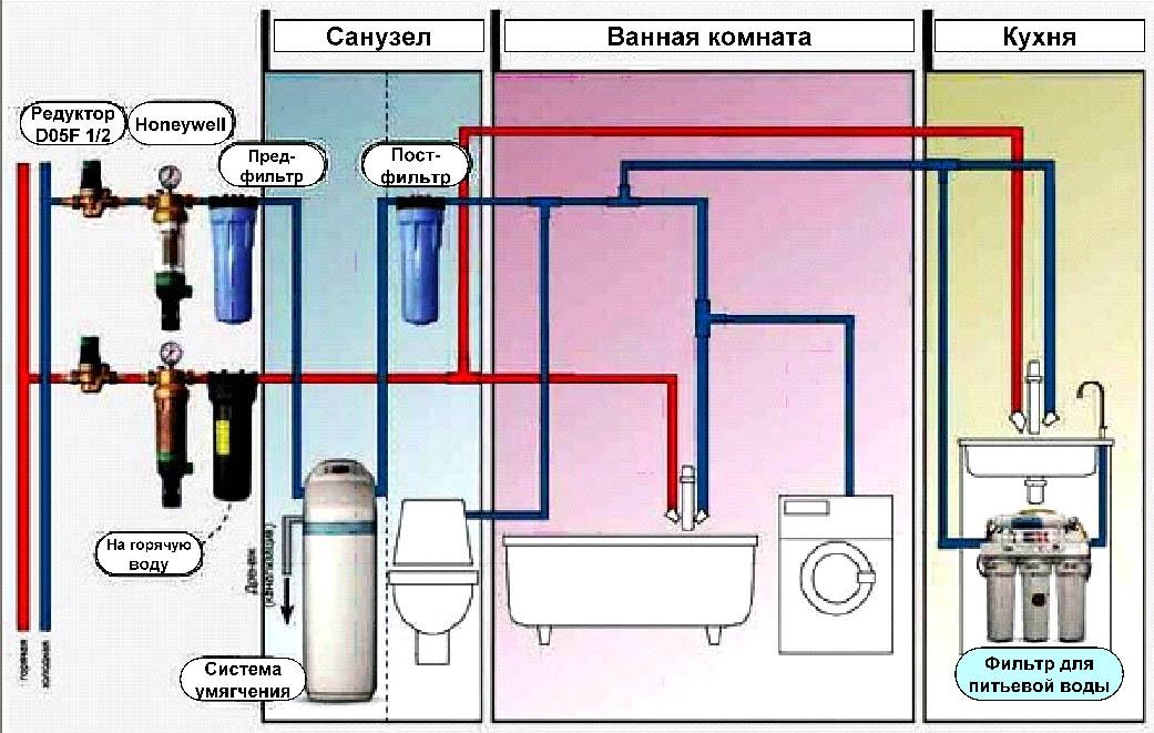 Фильтр для воды в квартире своими руками